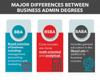 bba level, bsba level, and forms of business administration degrees